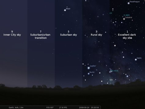 Bortle Light Pollution Scale